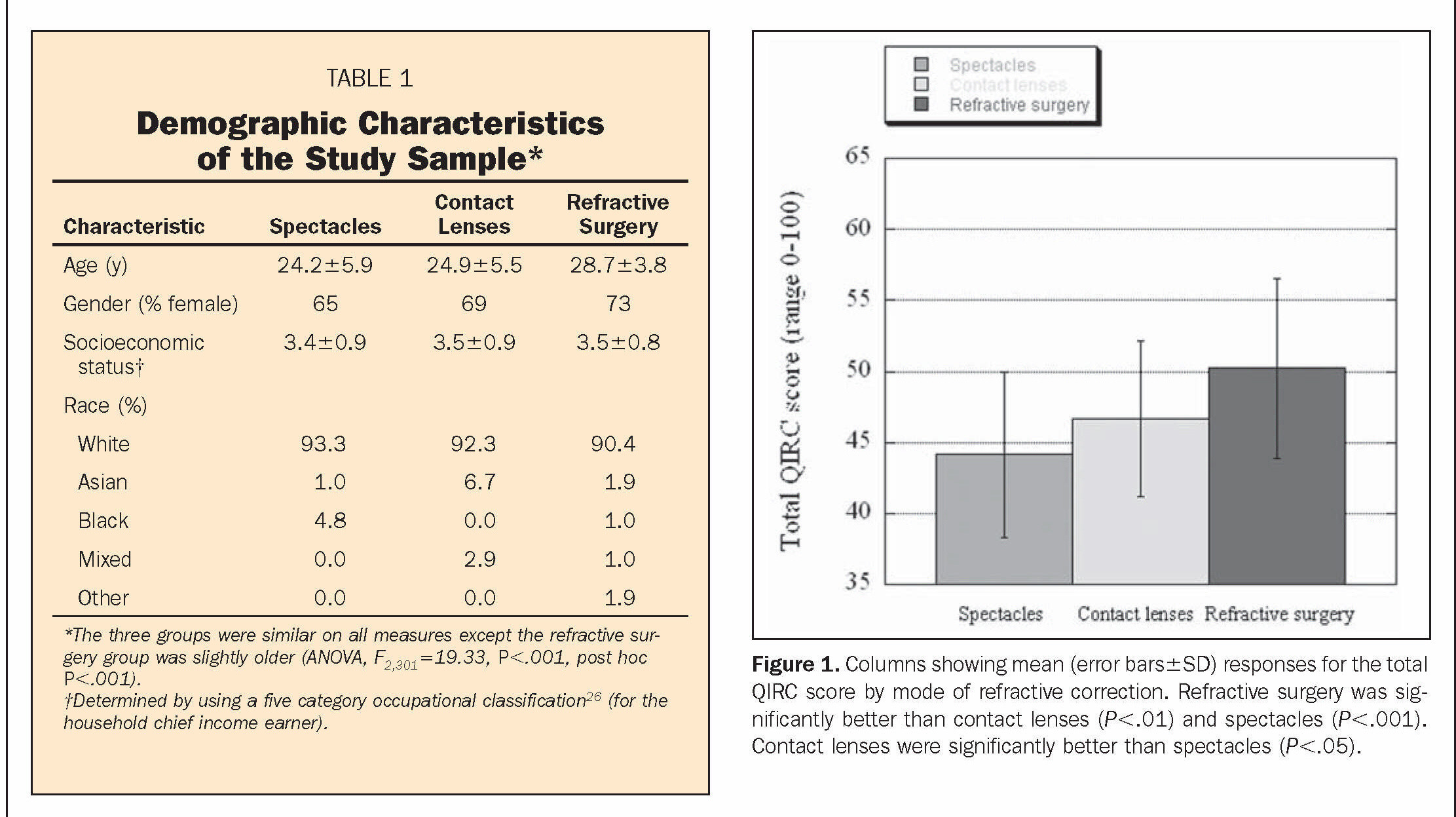 TABLE 1Demographic Characteristics of the Study SampleFigure 1. Columns showing mean (error bars±SD) responses for the total QIRC score by mode of refractive correction. Refractive surgery was significantly better than contact lenses (P<.01) and spectacles (P<.001). Contact lenses were significantly better than spectacles (P<.05).