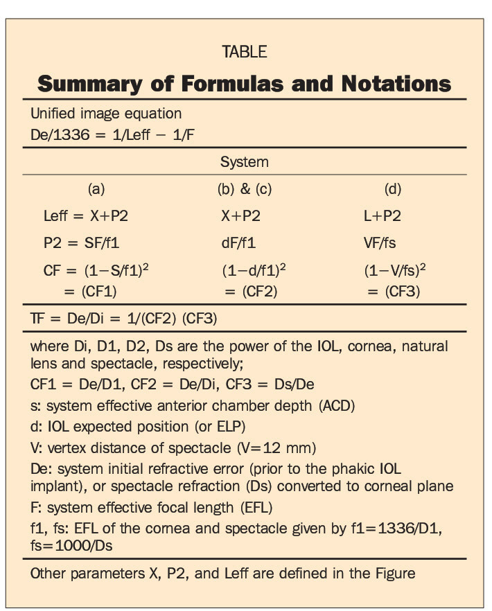 unified formulas for phakic aphakic intraocular lens and spectacle