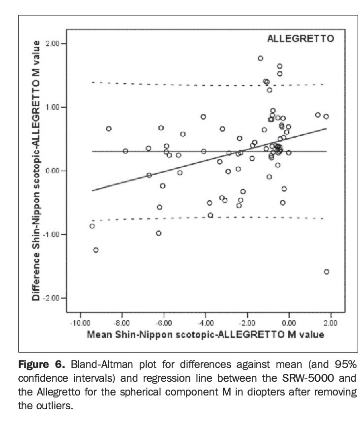 Figure 6. Bland-Altman plot for differences against mean (and 95% confidence intervals) and regression line between the SRW-5000 and the Allegretto for the spherical component M in diopters after removing the outliers.