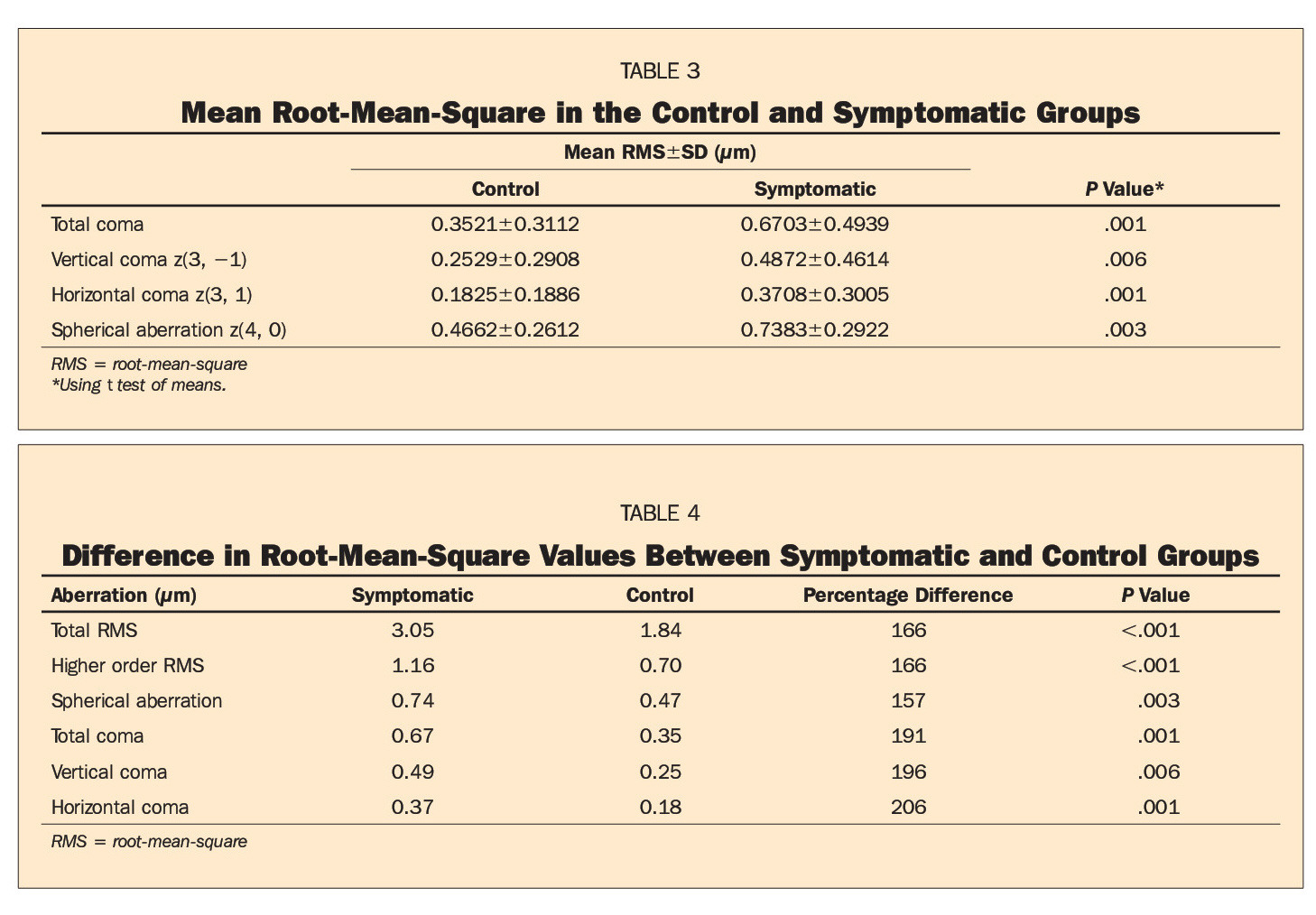 TABLE 3Mean Root-Mean-Square in the Control and Symptomatic GroupsTABLE 4Difference in Root-Mean-Square Values Between Symptomatic and Control Groups