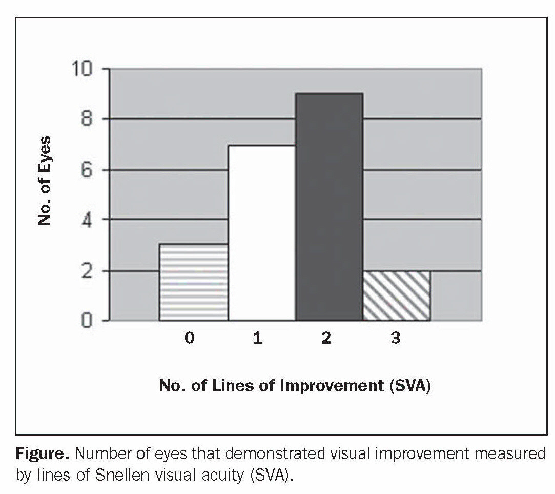 Figure. Number of eyes that demonstrated visual improvement measured by lines of Snellen visual acuity (SVA).