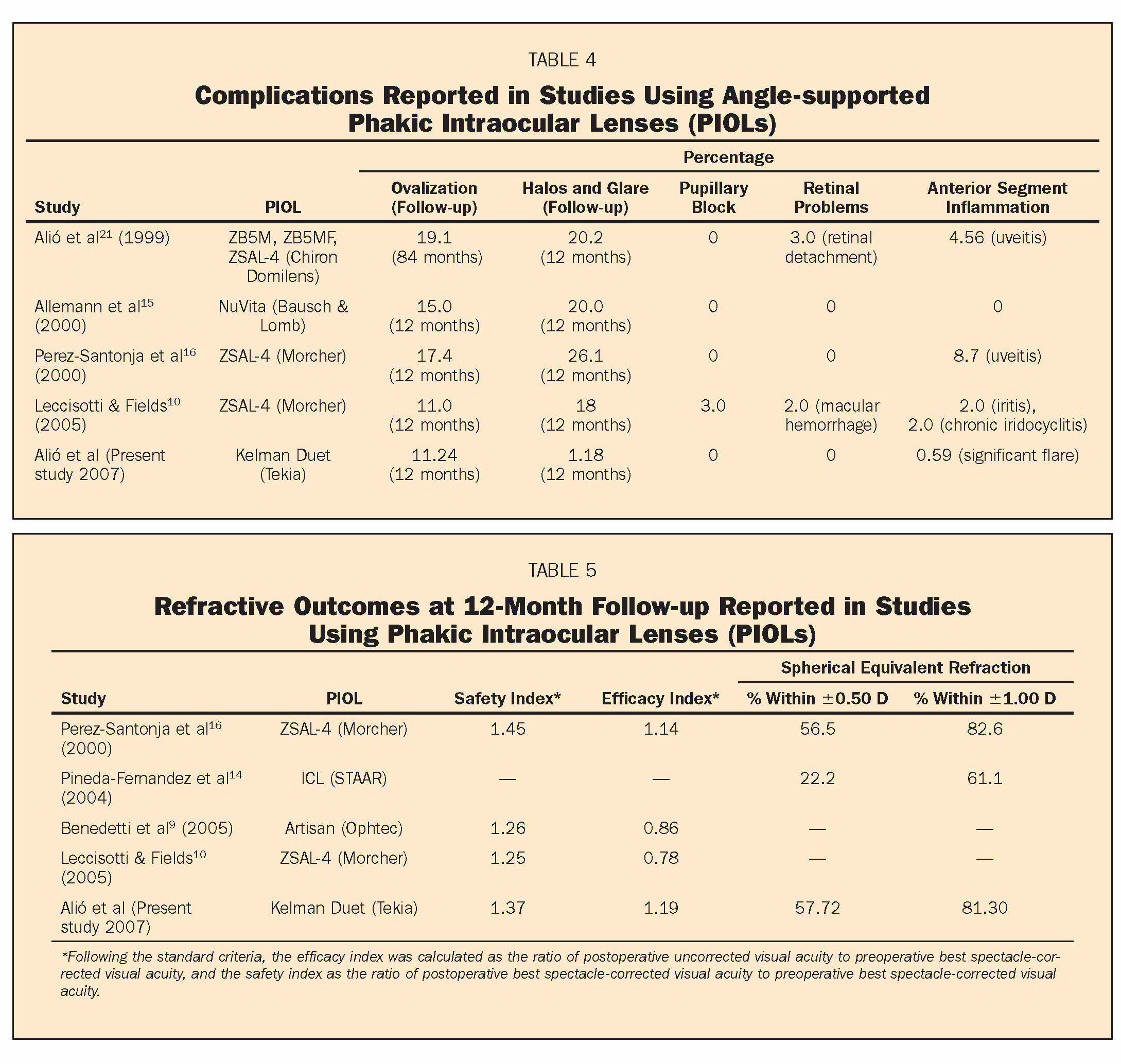 TABLE 4Complications Reported in Studies Using Angle-supported Phakic Intraocular Lenses (PIOLs)TABLE 5Refractive Outcomes at 12-Month Follow-up Reported in Studies Using Phakic Intraocular Lenses (PIOLs)