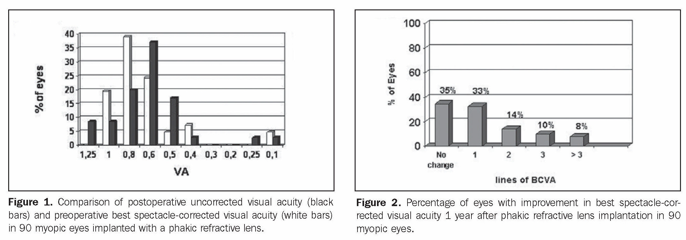 Figure 1. Comparison of postoperative uncorrected visual acuity (black bars) and preoperative best spectacle-corrected visual acuity (white bars) in 90 myopic eyes implanted with a phakic refractive lens.Figure 2. Percentage of eyes with improvement in best spectacle-corrected visual acuity 1 year after phakic refractive lens implantation in 90 myopic eyes.