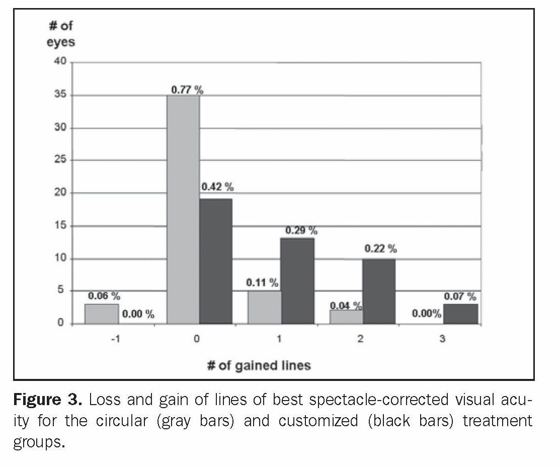 Figure 3. Loss and gain of lines of best spectacle-corrected visual acuity for the circular (gray bars) and customized (black bars) treatment groups.