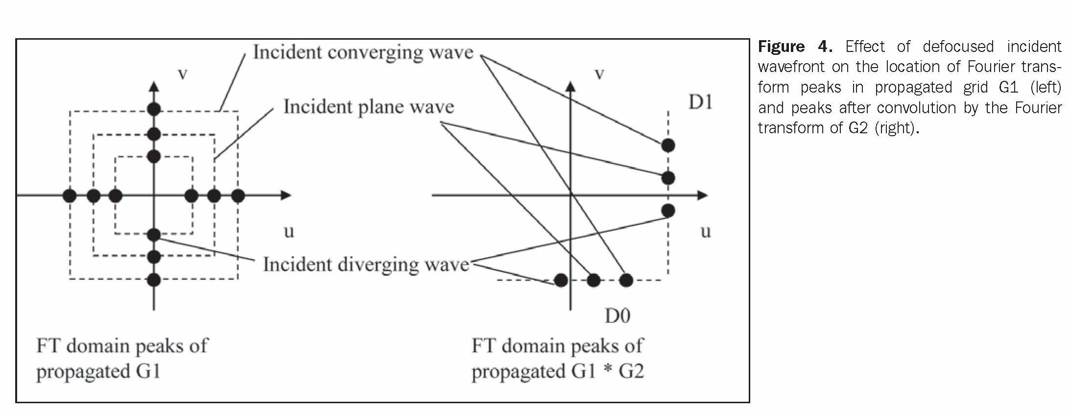 Figure 4. Effect of defocuseci incident wavefront on the location of Fourier transform peaks in propagated grid Gl (left) and peaks after convolution by the Fourier transform of G2 (right).