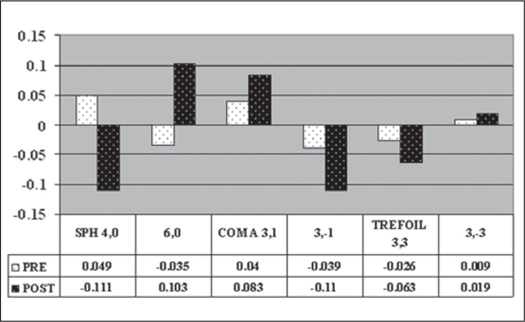 Pre- and Postoperative Comparison of Spherical (SPH), Coma, and Trefoil Aberrations, Using the WASCA Aberrometer Following the INTRACOR Procedure.