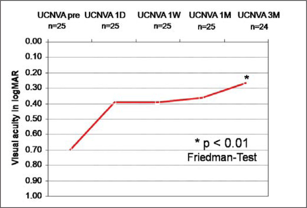 Development of Mean Uncorrected near Visual Acuity (UCNVA) (logMAR) During the 3-Month Follow-Up Period. The Gain of Visual Acuity Was Statistically Significant (P<.01, Friedman Test).