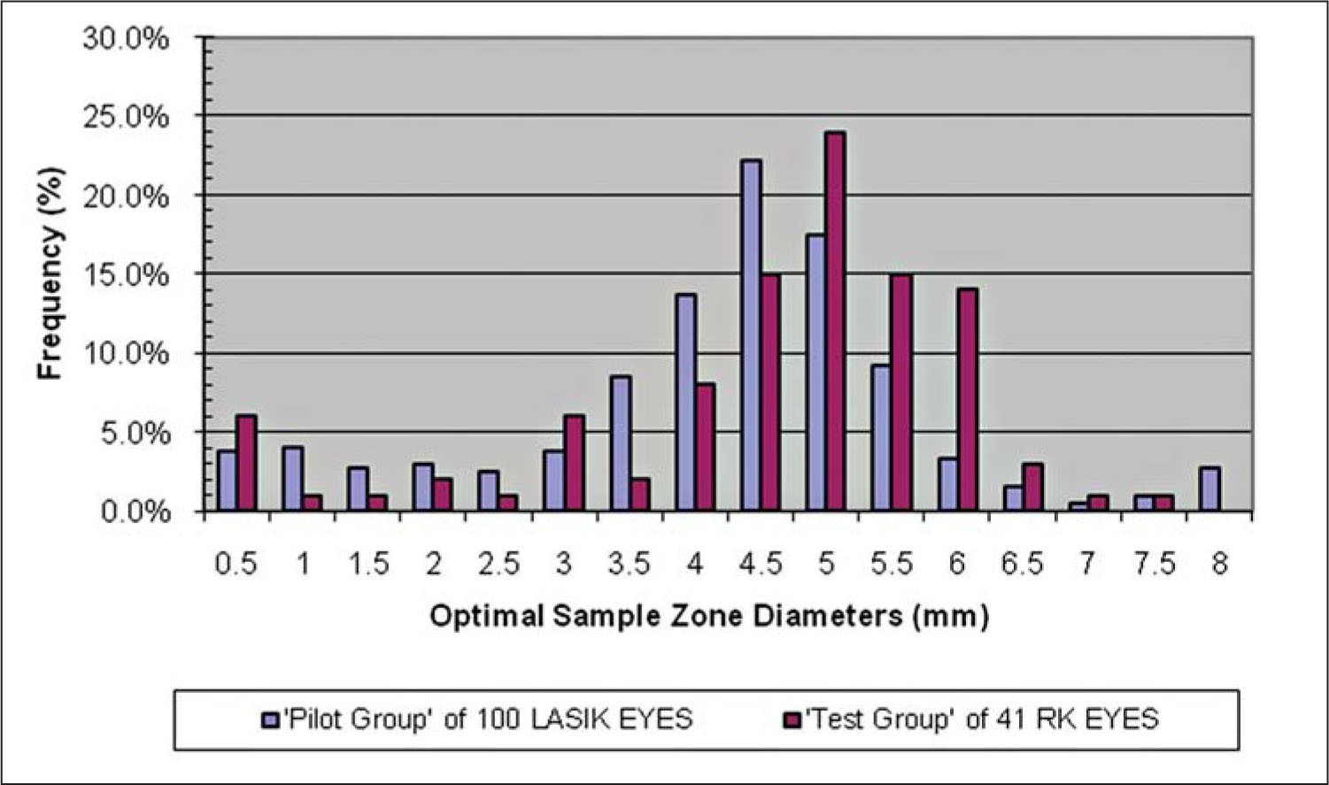 Frequency of the Optimal Sample Zone Diameter that Yielded the Best Correlation with Equivalent Keratometry (K) -Reading. The Mode Is 4.5 mm for the Pilot Group of 100 LASIK Eyes and 5.0 mm for the Test Group of 41 Radial Keratotomy (RK) Eyes, with a Great Deal of Variation for Both.