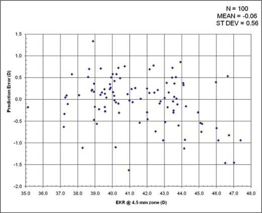 Pilot Group of 100 LASIK Eyes. Bland-Altman Plot of the Measured Equivalent K-Reading (EKR) for the 4.5-mm Zone Versus the Theoretical Calculated K-Reading from the Historical Method.