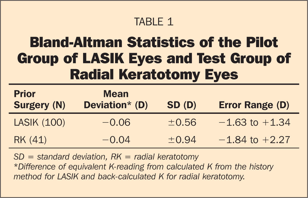 Bland-Altman Statistics of the Pilot Group of LASIK Eyes and Test Group of Radial Keratotomy Eyes