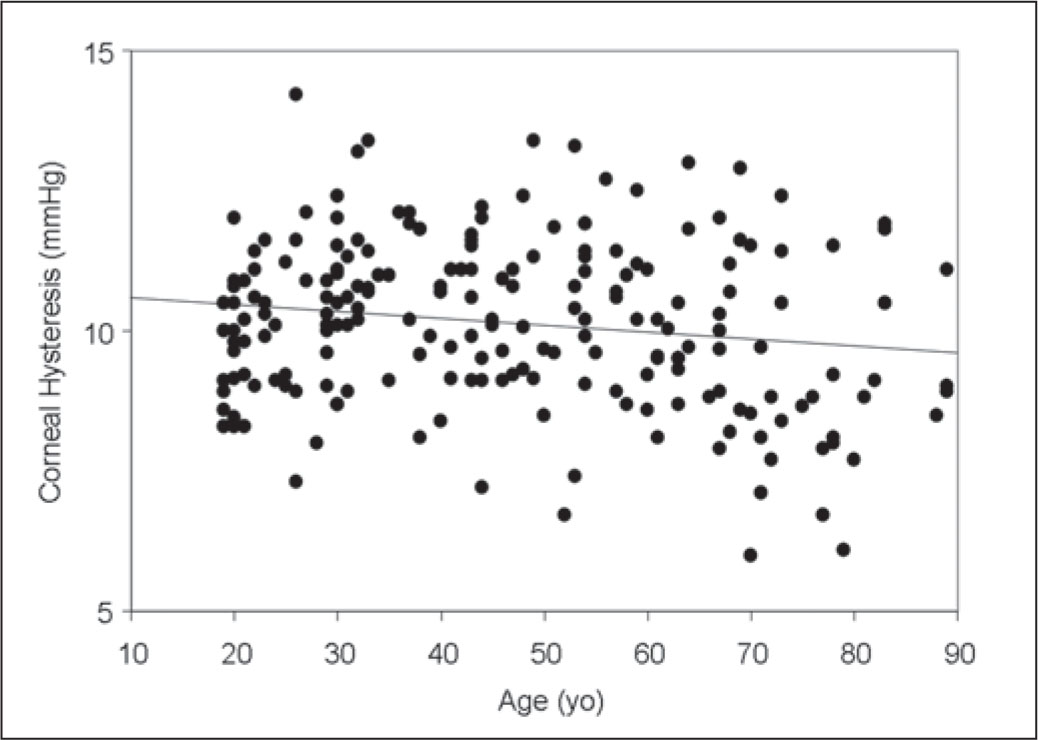 Graph Showing a Significant Correlation Between Patient Age and the Value of Corneal Hysteresis (Pearson's Correlation Coefficient r=−0.17, P=.02).