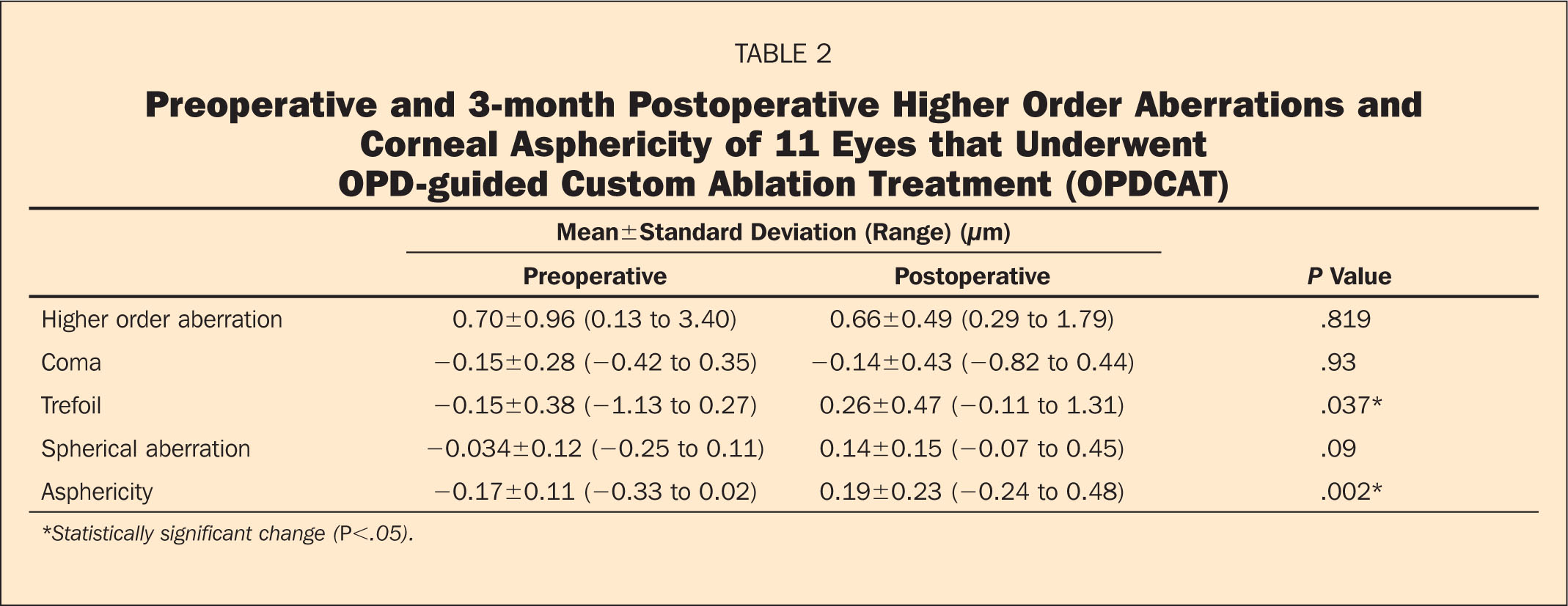 Preoperative and 3-Month Postoperative Higher Order Aberrations and Corneal Asphericity of 11 Eyes that Underwent OPD-Guided Custom Ablation Treatment (OPDCAT)