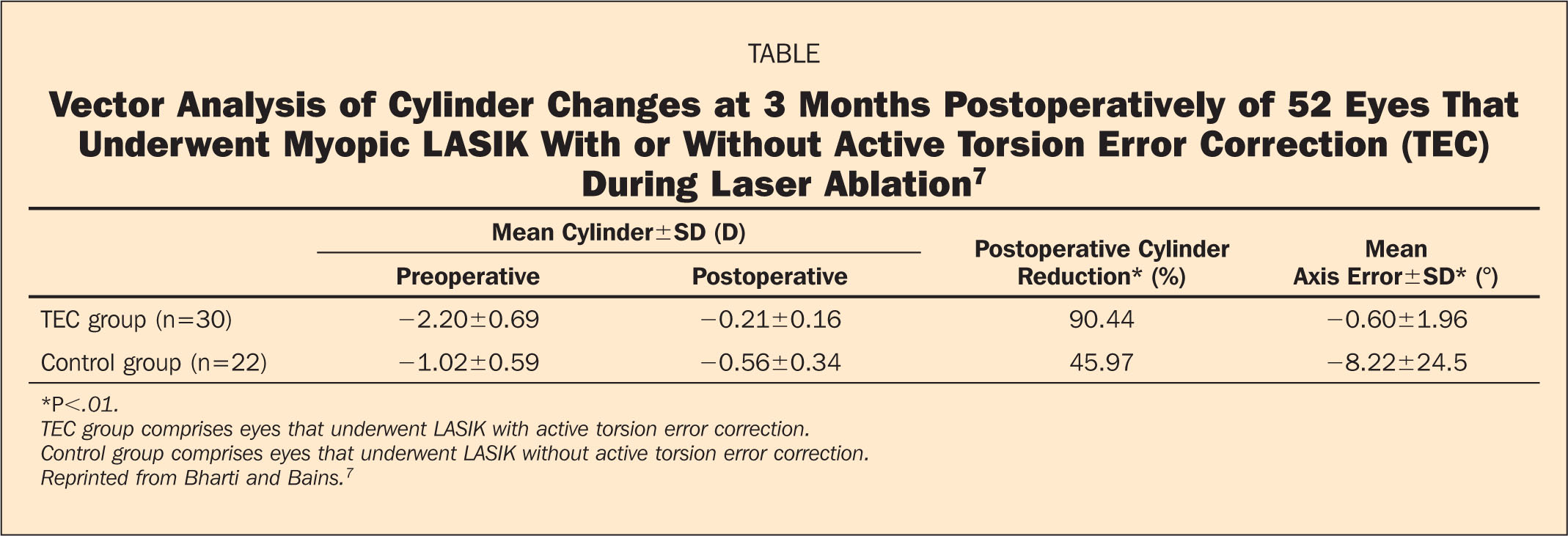 Vector Analysis of Cylinder Changes at 3 Months Postoperatively of 52 Eyes that Underwent Myopic LASIK with or Without Active Torsion Error Correction (TEC) During Laser Ablation7