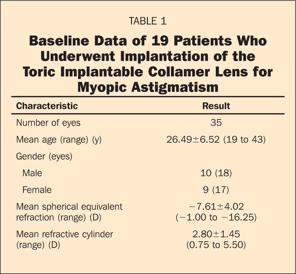 Baseline Data of 19 Patients Who Underwent Implantation of the Toric Implantable Collamer Lens for Myopic Astigmatism