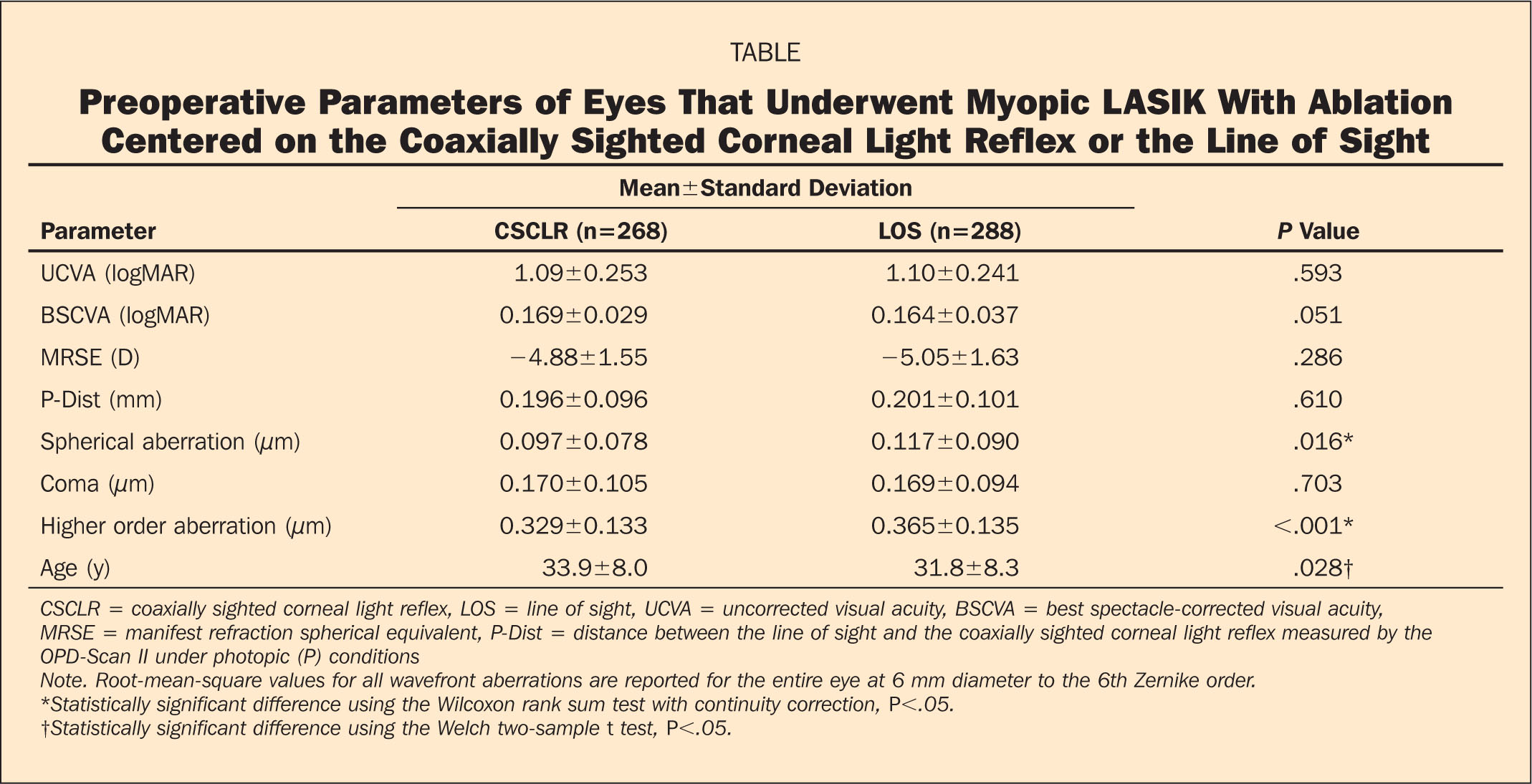 Preoperative Parameters of Eyes that Underwent Myopic LASIK with Ablation Centered on the Coaxially Sighted Corneal Light Reflex or the Line of Sight