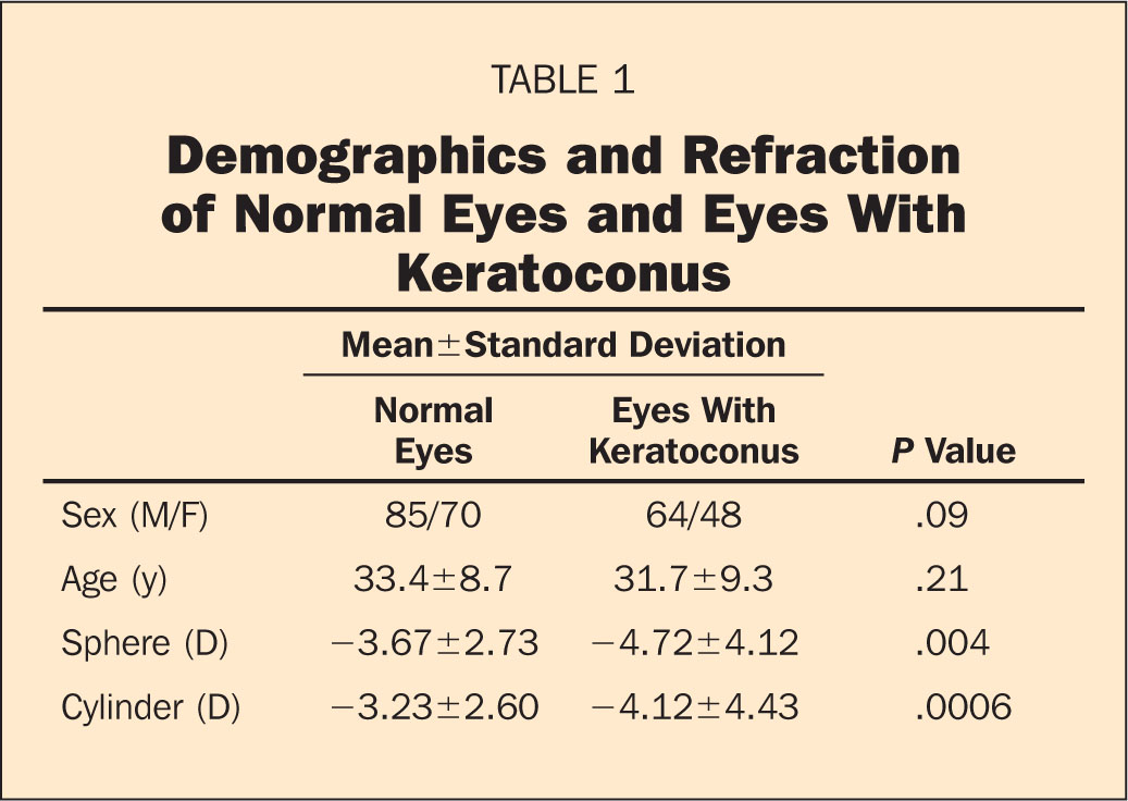 Demographics and Refraction of Normal Eyes and Eyes with Keratoconus