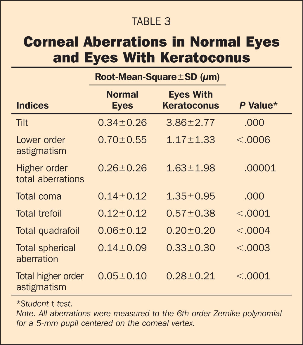 Corneal Aberrations in Normal Eyes and Eyes with Keratoconus