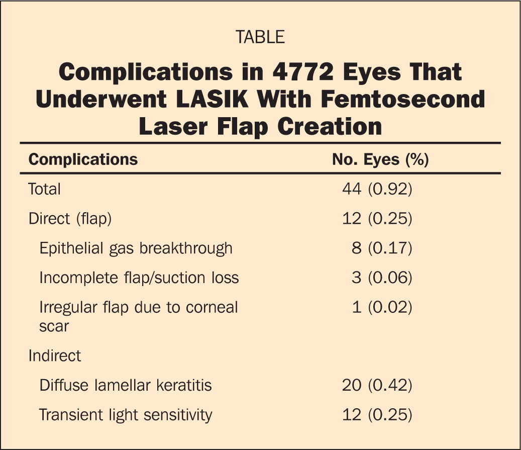 Complications in 4772 Eyes that Underwent LASIK with Femtosecond Laser Flap Creation