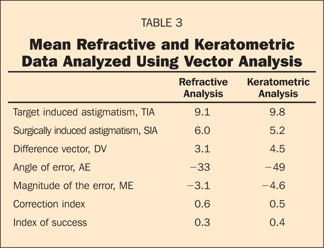 Mean Refractive and Keratometric Data Analyzed Using Vector Analysis