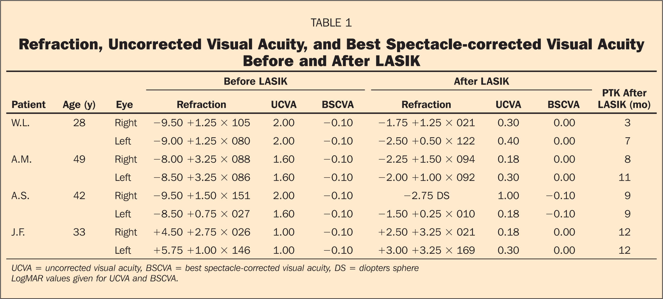 Refraction, Uncorrected Visual Acuity, and Best Spectacle-Corrected Visual Acuity Before and After LASIK