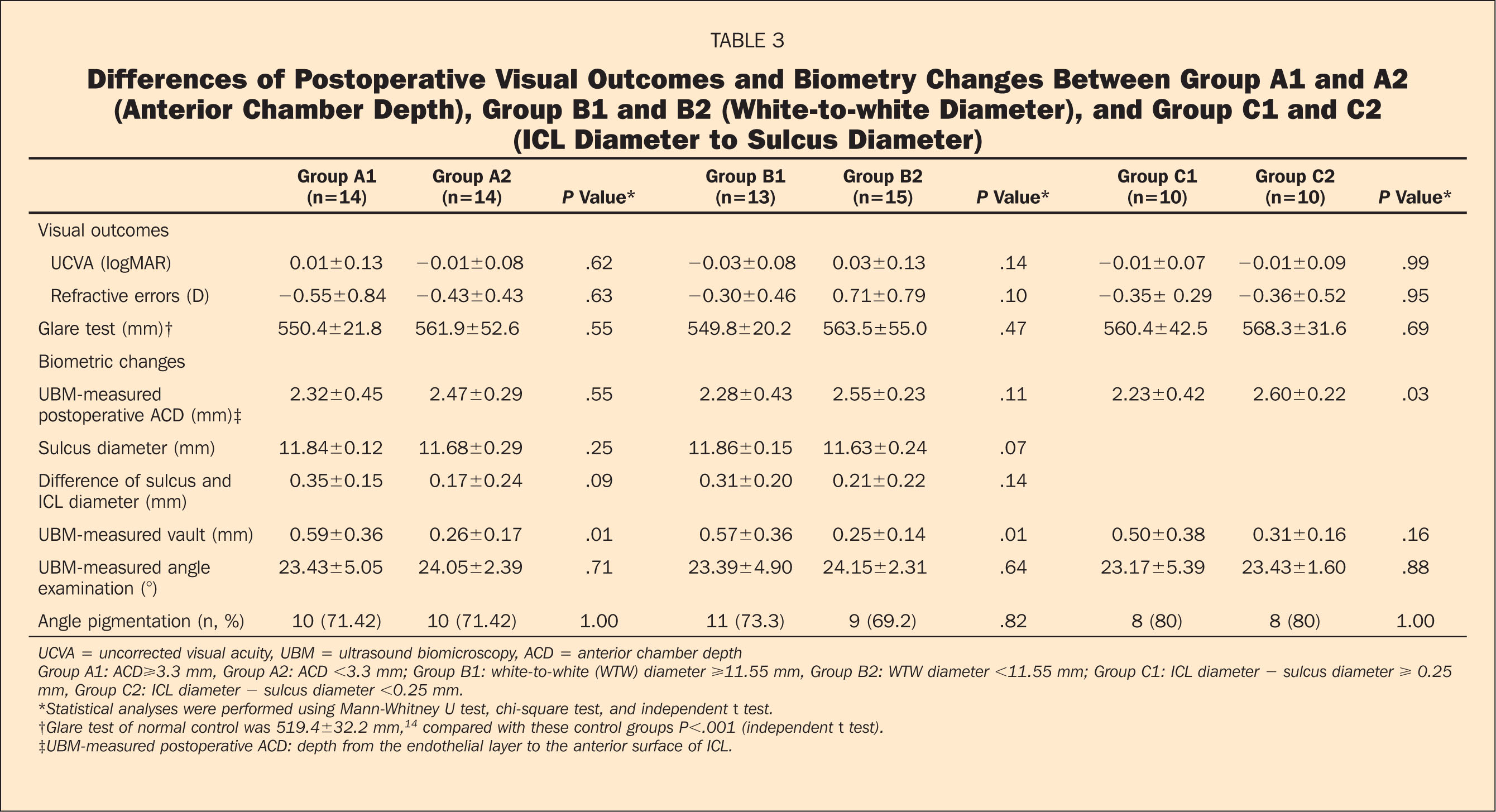 Differences of Postoperative Visual Outcomes and Biometry Changes Between Group A1 and A2 (Anterior Chamber Depth), Group B1 and B2 (White-To-White Diameter), and Group C1 and C2 (ICL Diameter to Sulcus Diameter)