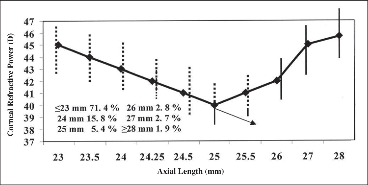 Correlation Between Corneal Refractive Power and Axial Length in 4240 Eyes.