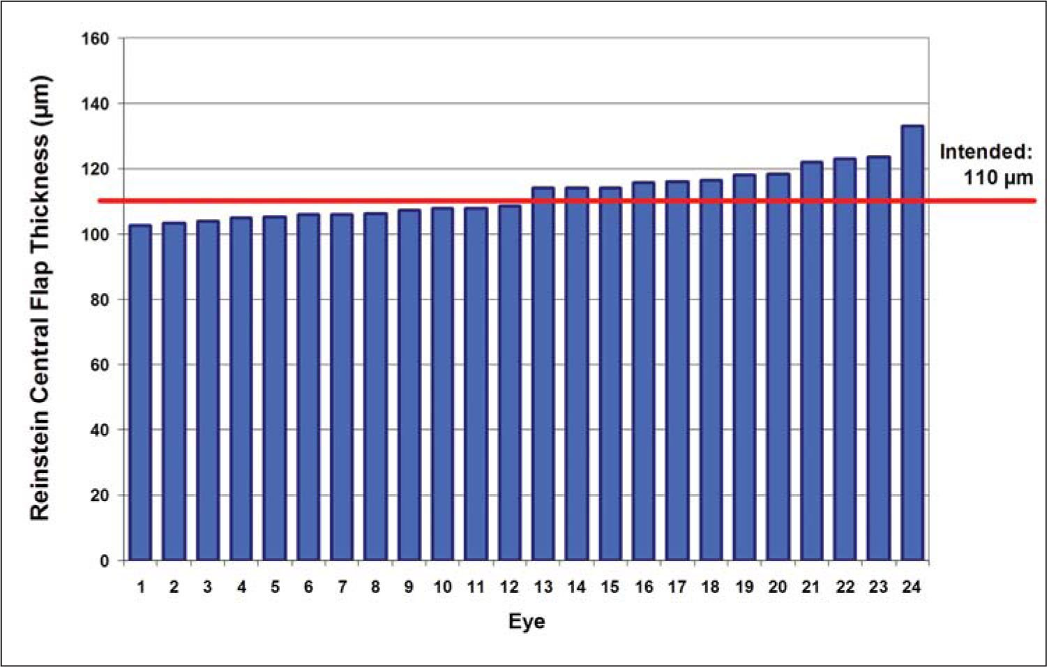 Distribution of Flap Thickness in 24 Myopic Eyes Treated with the VisuMax Femtosecond Laser System and MEL 80 Excimer Laser. The y Axis Represents the Central Reinstein Flap Thickness in Microns. Each Blue Bar Represents the Flap Thickness for Each Individual Eye. The Red Line Represents the Intended Flap Thickness of 110 μm.