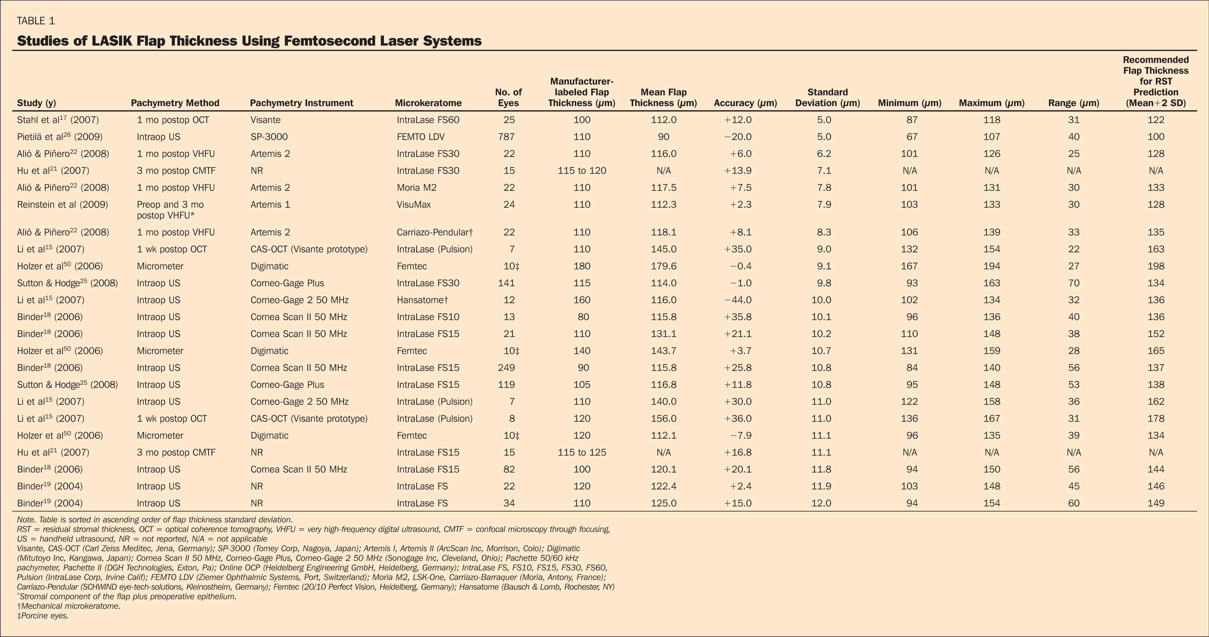 Studies of LASIK Flap Thickness Using Femtosecond Laser Systems