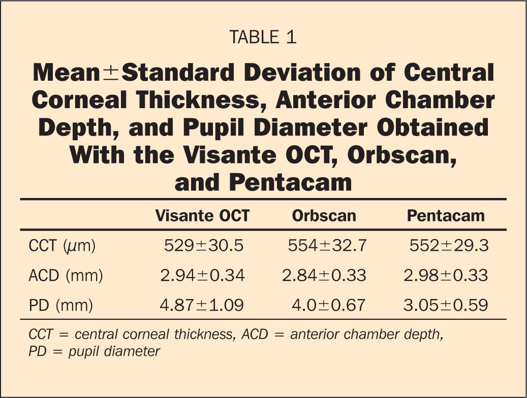 Mean±standard Deviation of Central Corneal Thickness, Anterior Chamber Depth, and Pupil Diameter Obtained with the Visante OCT, Orbscan, and Pentacam