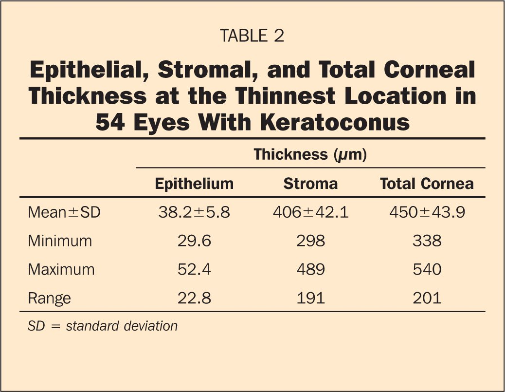 Epithelial, Stromal, and Total Corneal Thickness at the Thinnest Location in 54 Eyes with Keratoconus