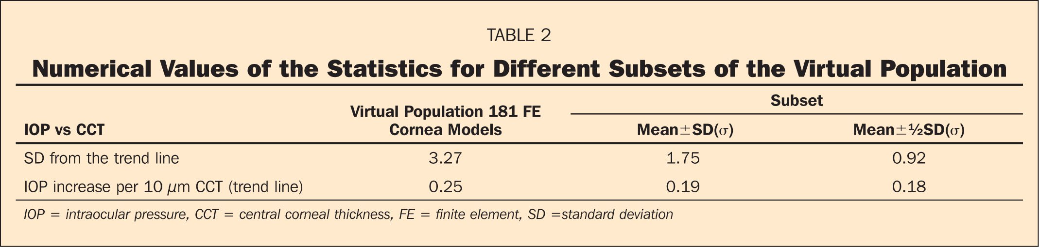 Numerical Values of the Statistics for Different Subsets of the Virtual Population