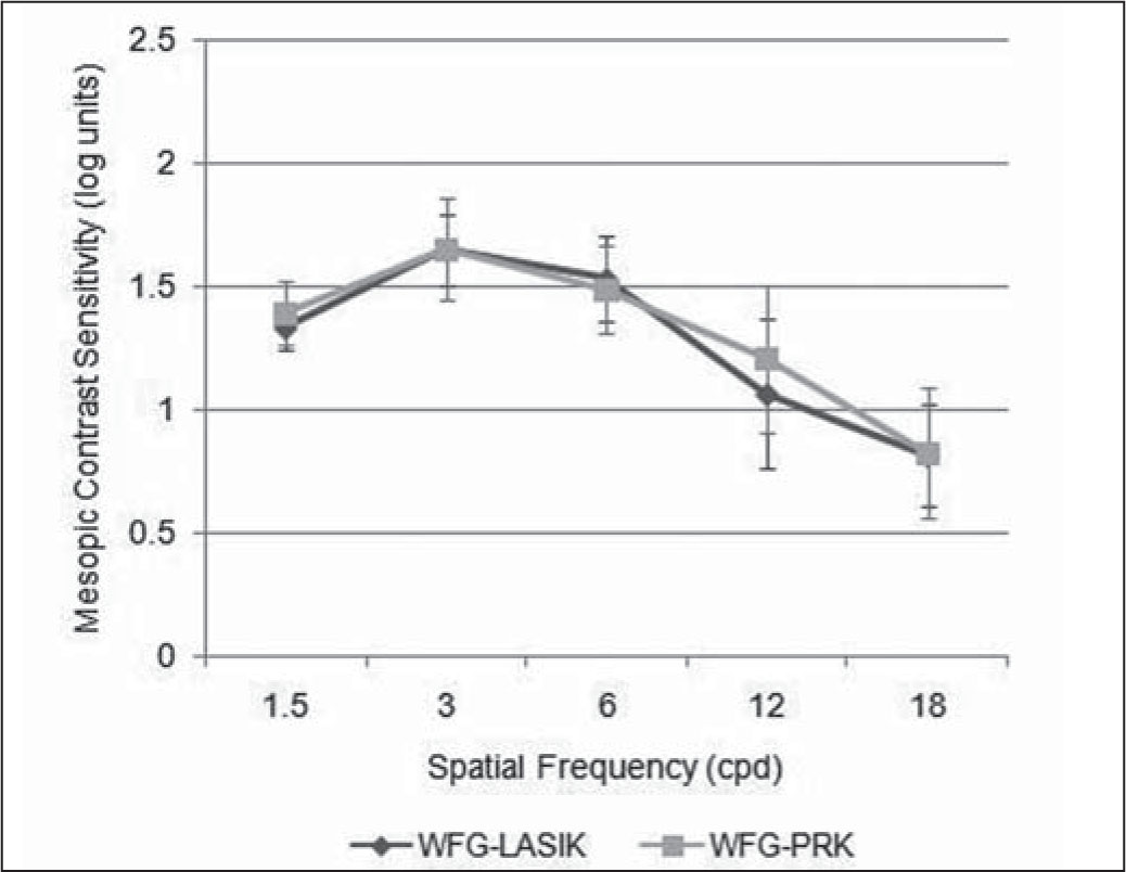 Postoperative Mesopic Contrast Sensitivity in Wavefront-Guided LASIK (WFG-LASIK) (black Line) and Wavefront-Guided Photorefractive Keratectomy (WFG-PRK) (gray Line). Bars Around Data Points Correspond to Standard Deviations. cpd = Cycles per Degree
