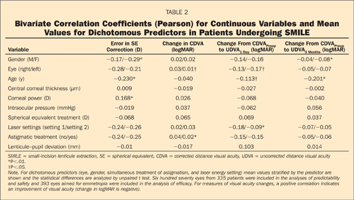 Bivariate Correlation Coefficients (Pearson) for Continuous Variables and Mean Values for Dichotomous Predictors in Patients Undergoing SMILE