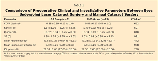 Comparison of Preoperative Clinical and Investigative Parameters Between Eyes Undergoing Laser Cataract Surgery and Manual Cataract Surgery