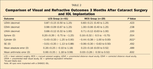 Comparison of Visual and Refractive Outcomes 3 Months After Cataract Surgery and IOL Implantation