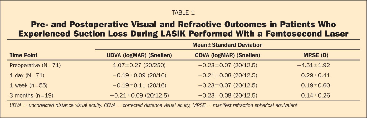 Pre- and Postoperative Visual and Refractive Outcomes in Patients Who Experienced Suction Loss During LASIK Performed With a Femtosecond Laser