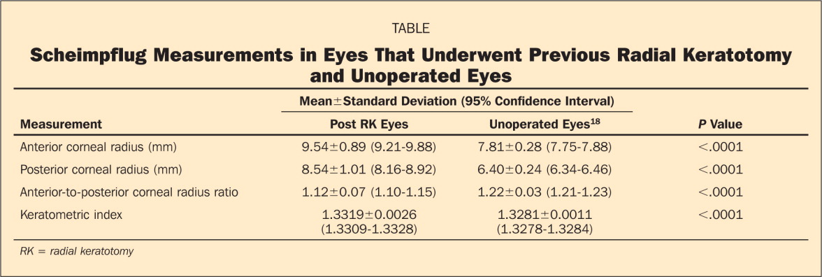 Scheimpflug Measurements in Eyes That Underwent Previous Radial Keratotomy and Unoperated Eyes