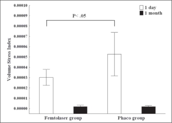 Volume Stress Index in eyes treated with an intraocular femtosecond laser and phacoemulsification (femtolaser group) and with phacoemulsification only (phaco group) (P<.05 at 1 day and P>.05 at 1 month).