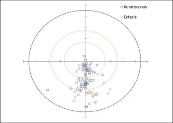 Scatterplot of the cone locations of individual patients with keratoconus and ectasia. Cartesian (x,y) coordinates were generated from the Pentacam. The circles define the cone location groups. The inner, middle, and outer circles represent the central (<3 mm), paracentral (3 to 5 mm), and peripheral (>5 mm) cone locations, respectively.