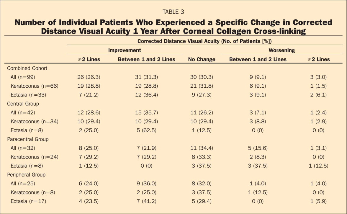 Number of Individual Patients Who Experienced a Specific Change in Corrected Distance Visual Acuity 1 Year After Corneal Collagen Cross-linking