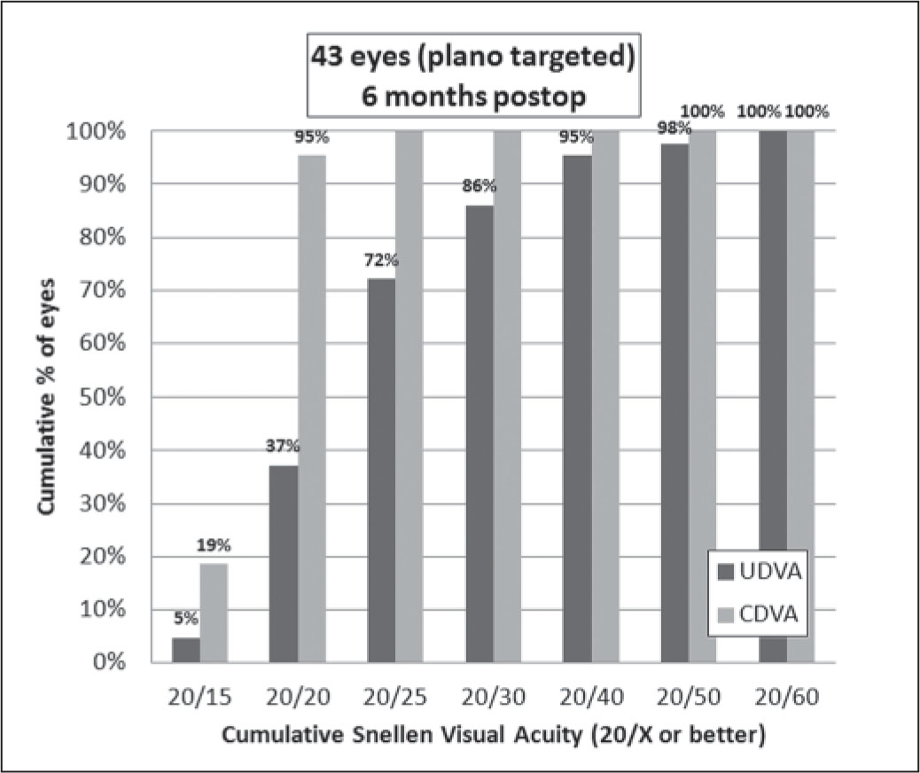 Cumulative uncorrected distance visual acuity (UDVA) and corrected distance visual acuity (CDVA) at 6 months postoperative.