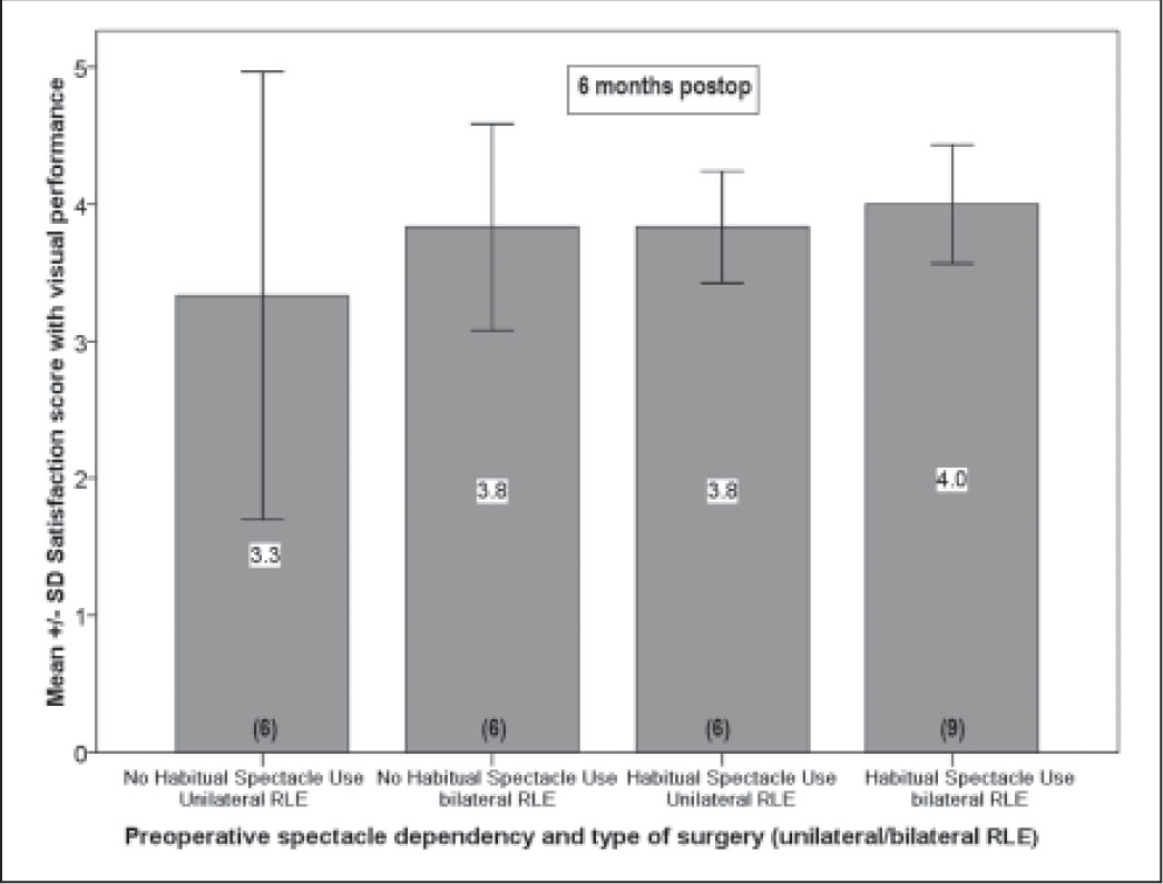 The mean satisfaction scores for visual performance for patients who had 1) unilateral refractive lens exchange (RLE) without habitual spectacle use, 2) bilateral RLE without habitual spectacle use, 3) unilateral RLE with habitual spectacle use, and 4) bilateral RLE with habitual spectacle use preoperatively. Number in brackets indicates the sample size. Error bars indicate ±1 standard deviation.