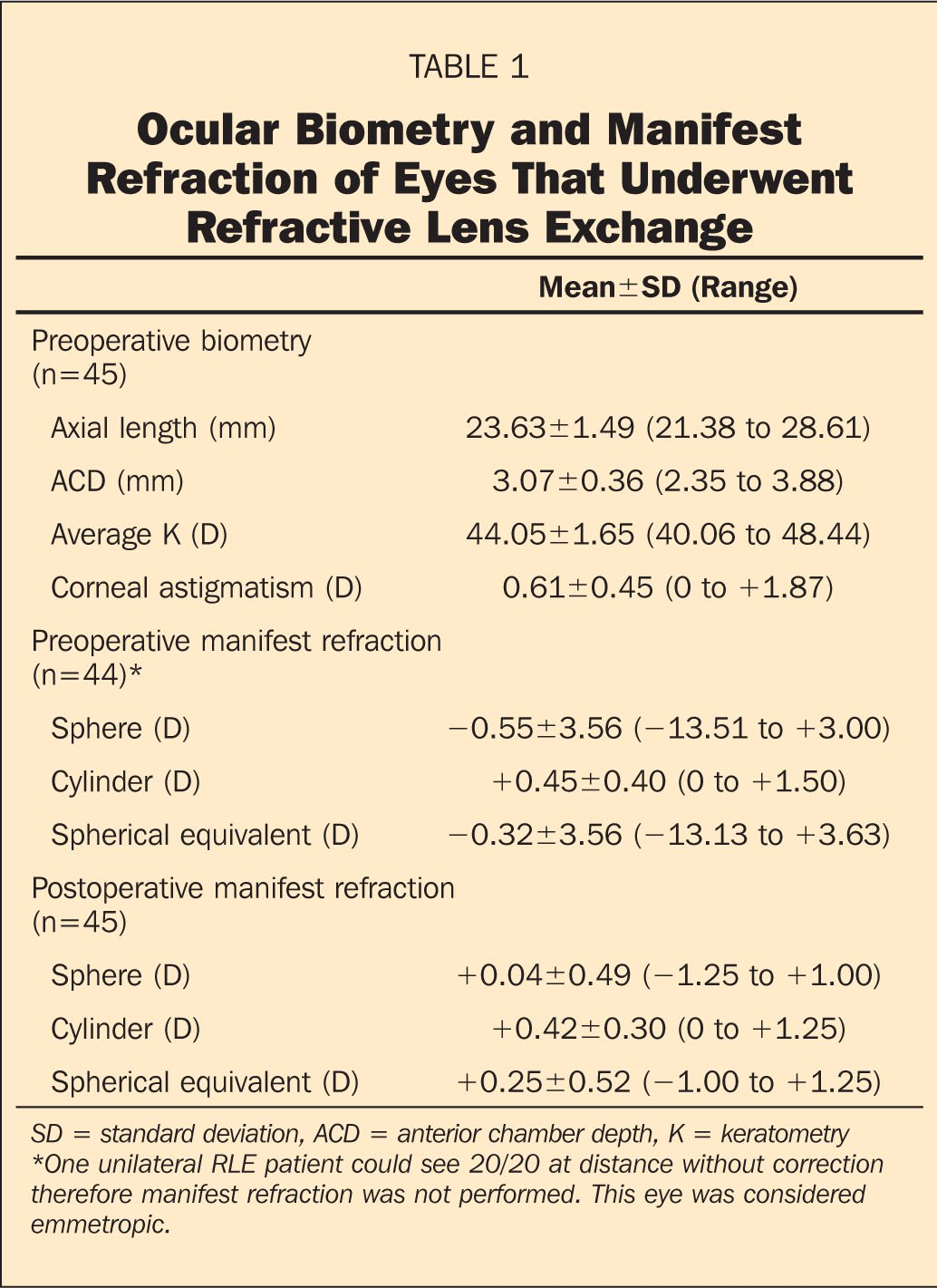 Ocular Biometry and Manifest Refraction of Eyes That Underwent Refractive Lens Exchange