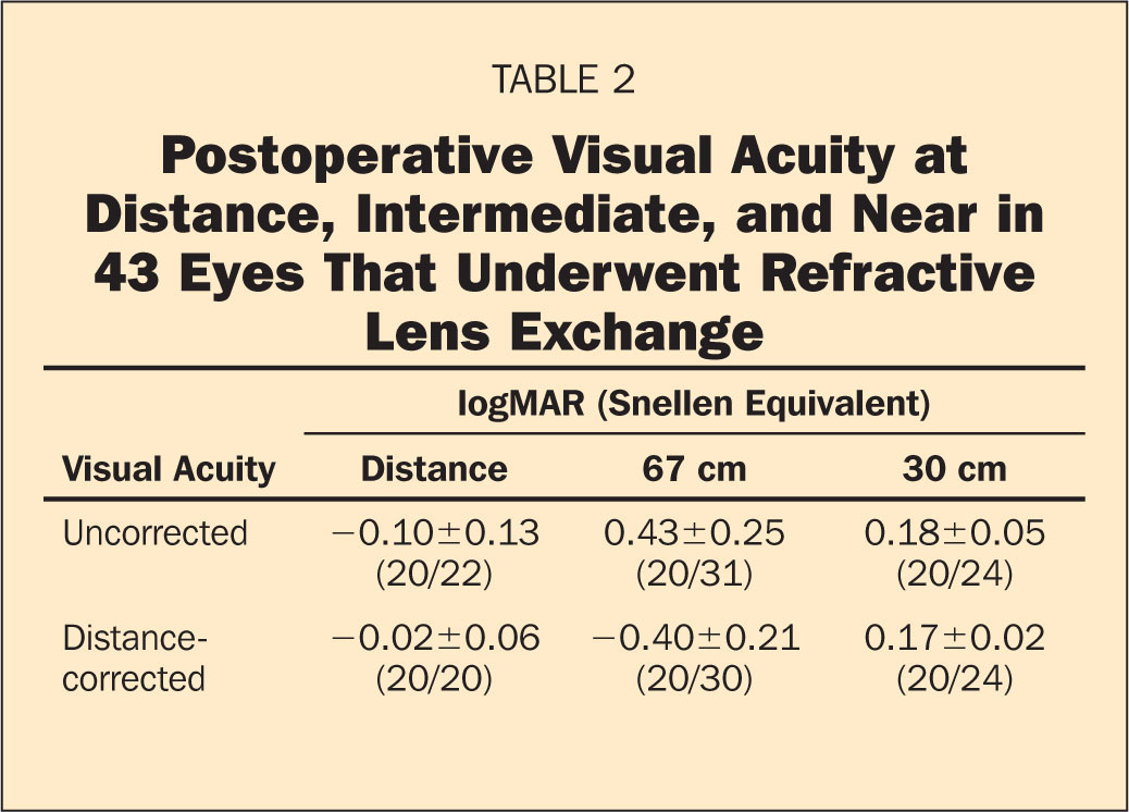 Postoperative Visual Acuity at Distance, Intermediate, and Near in 43 Eyes That Underwent Refractive Lens Exchange