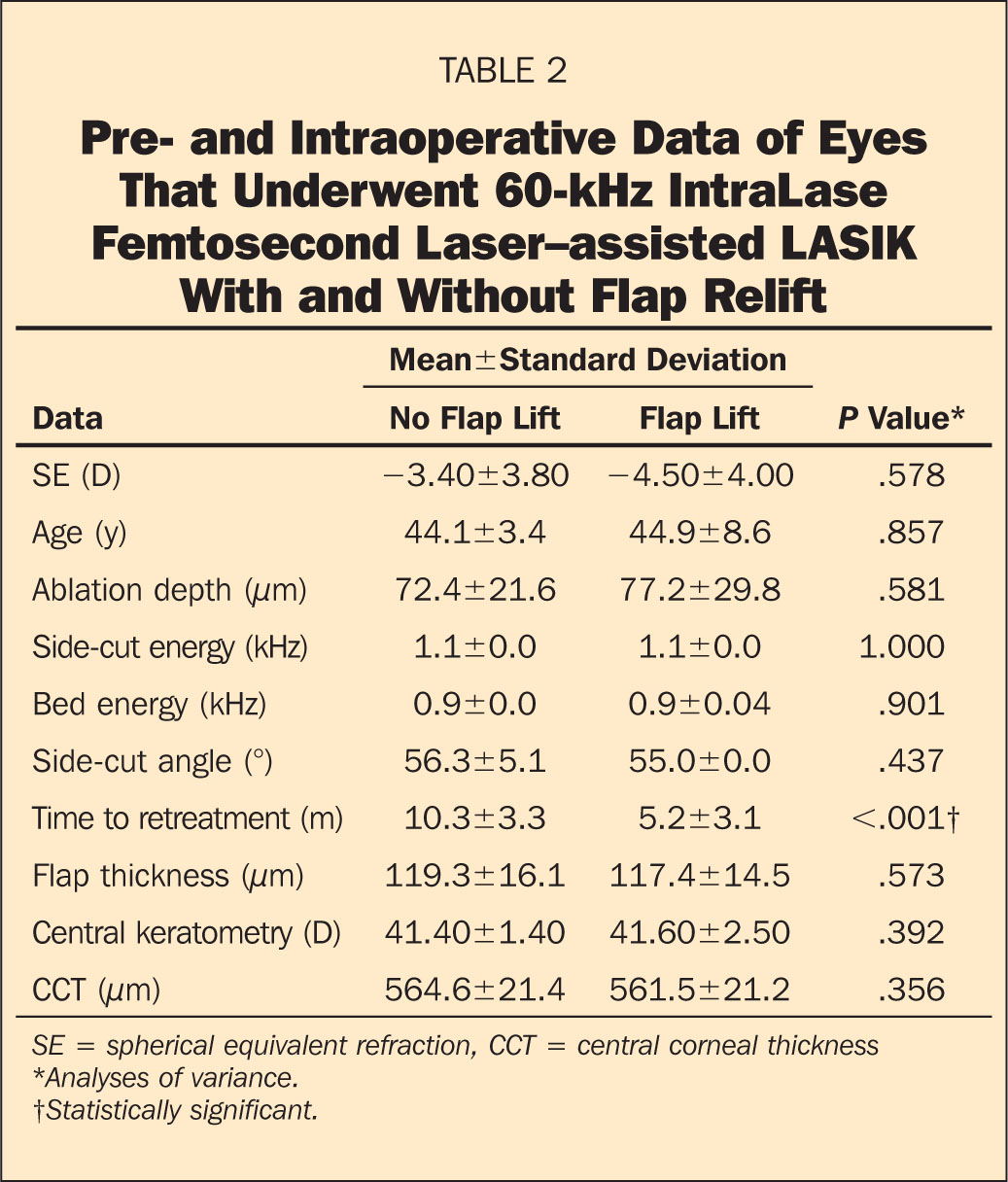 Pre- and Intraoperative Data of Eyes That Underwent 60-kHz IntraLase Femtosecond Laser–assisted LASIK With and Without Flap Relift