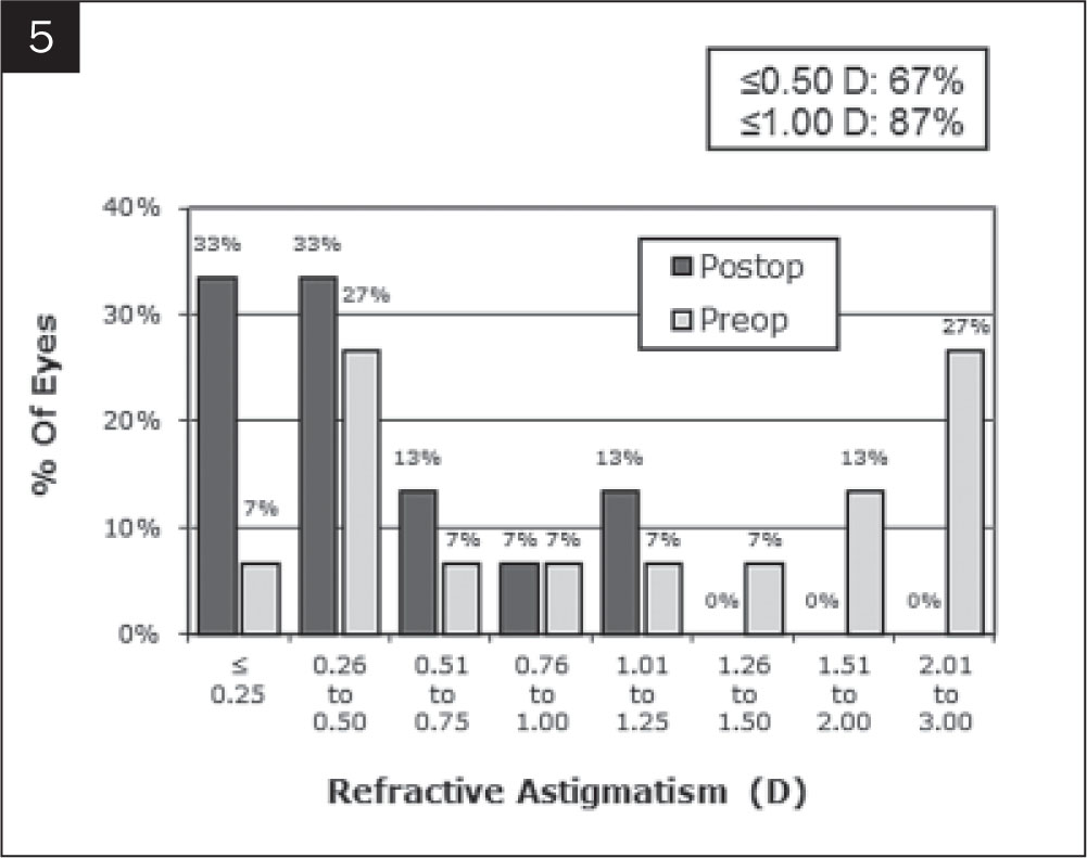 Change in magnitude of astigmatism.