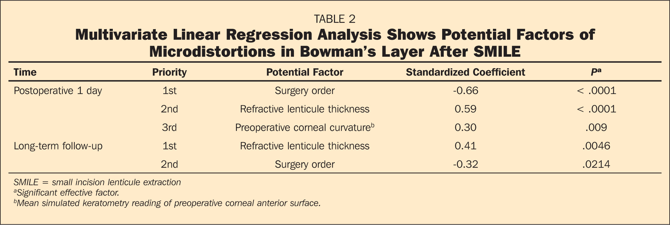 Multivariate Linear Regression Analysis Shows Potential Factors of Microdistortions in Bowman's Layer After SMILE