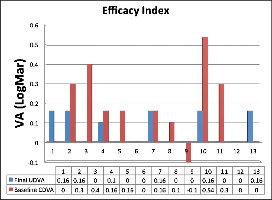 Efficacy index 6 months after the second step of 11 eyes that underwent intracorneal ring segment implantation followed by same-day topography-guided photorefractive keratectomy and corneal collagen cross-linking in low to moderate keratoconus.