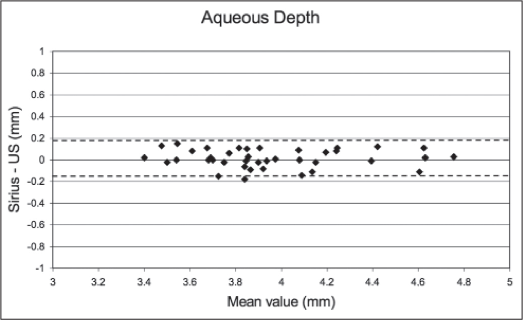 Bland–Altman plot showing the 95% limits of agreement (dotted lines) between Scheimpflug imaging and immersion ultrasound biometry (US) for aqueous depth measurements.