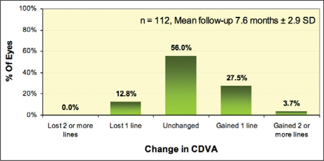Preoperative versus postoperative corrected distance visual acuity (CDVA). No eyes lost two or more lines of CDVA postoperatively and 31.2% of eyes gained one or more lines on preoperative CDVA.